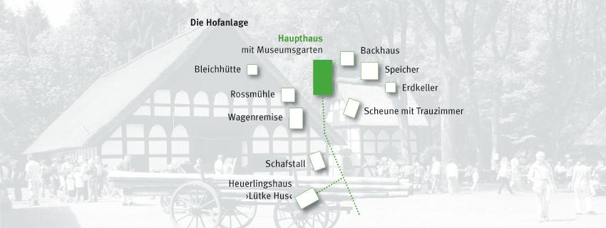 Hofanlage Museumshof